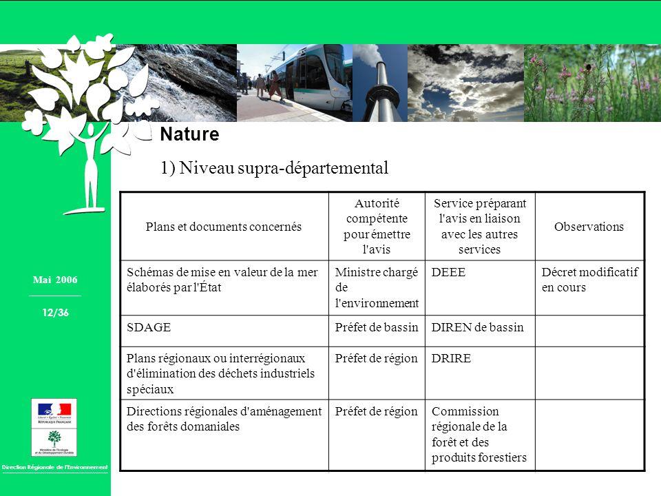 1) Niveau supra-départemental