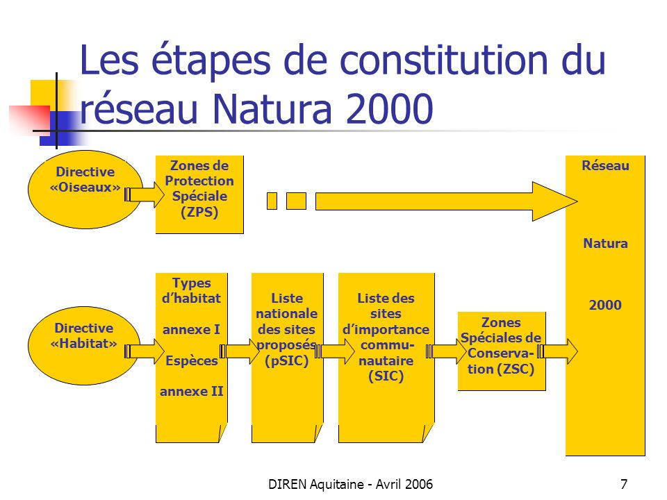 Les étapes de constitution du réseau Natura 2000