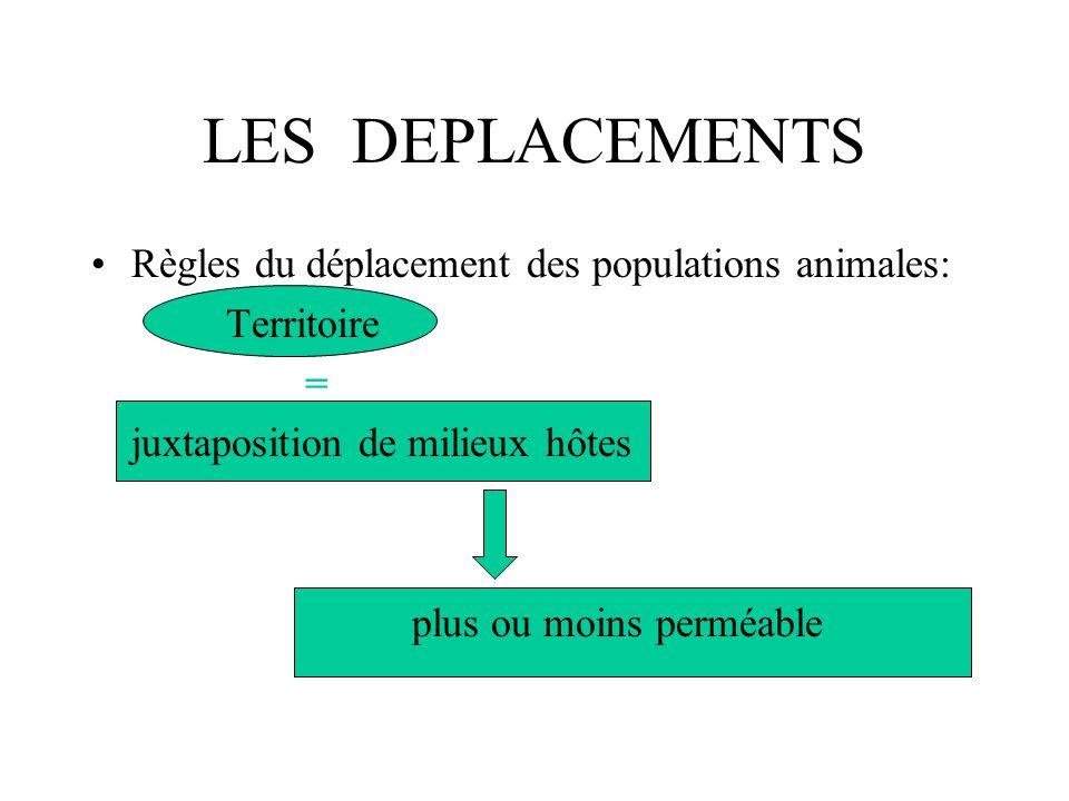 LES DEPLACEMENTS Règles du déplacement des populations animales:
