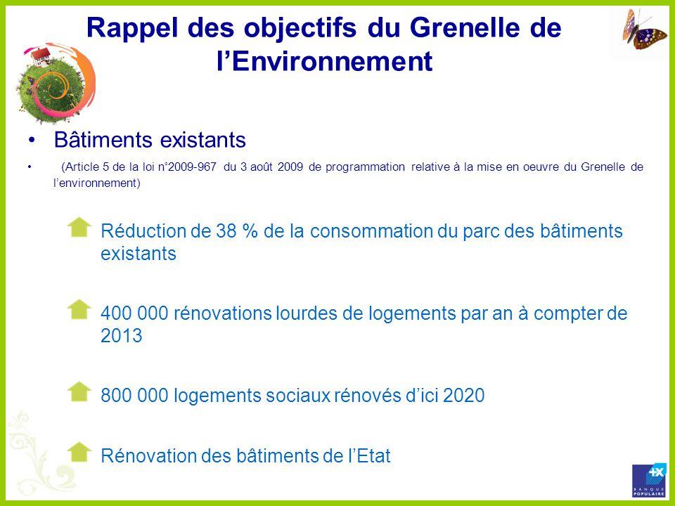 Rappel des objectifs du Grenelle de l'Environnement