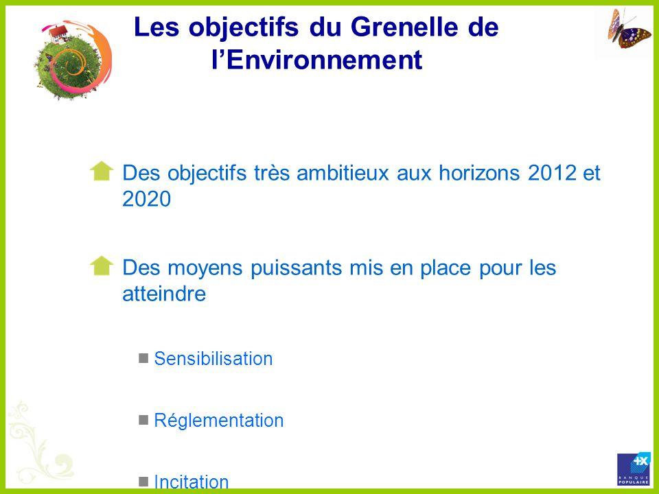 Les objectifs du Grenelle de l'Environnement
