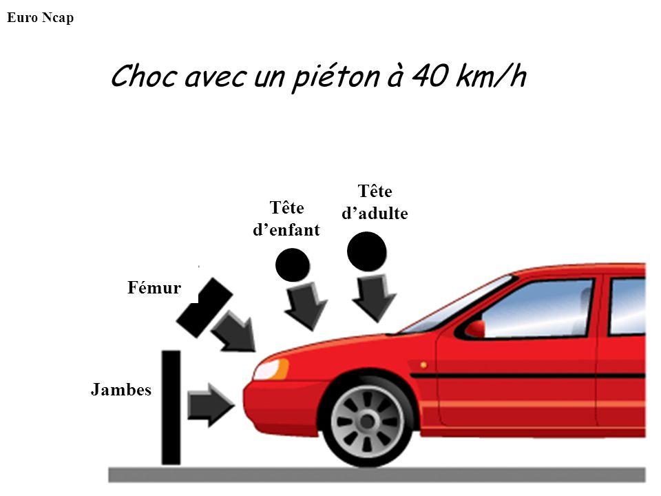 Choc avec un piéton à 40 km/h