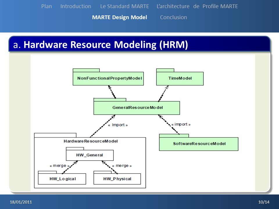 a. Hardware Resource Modeling (HRM)