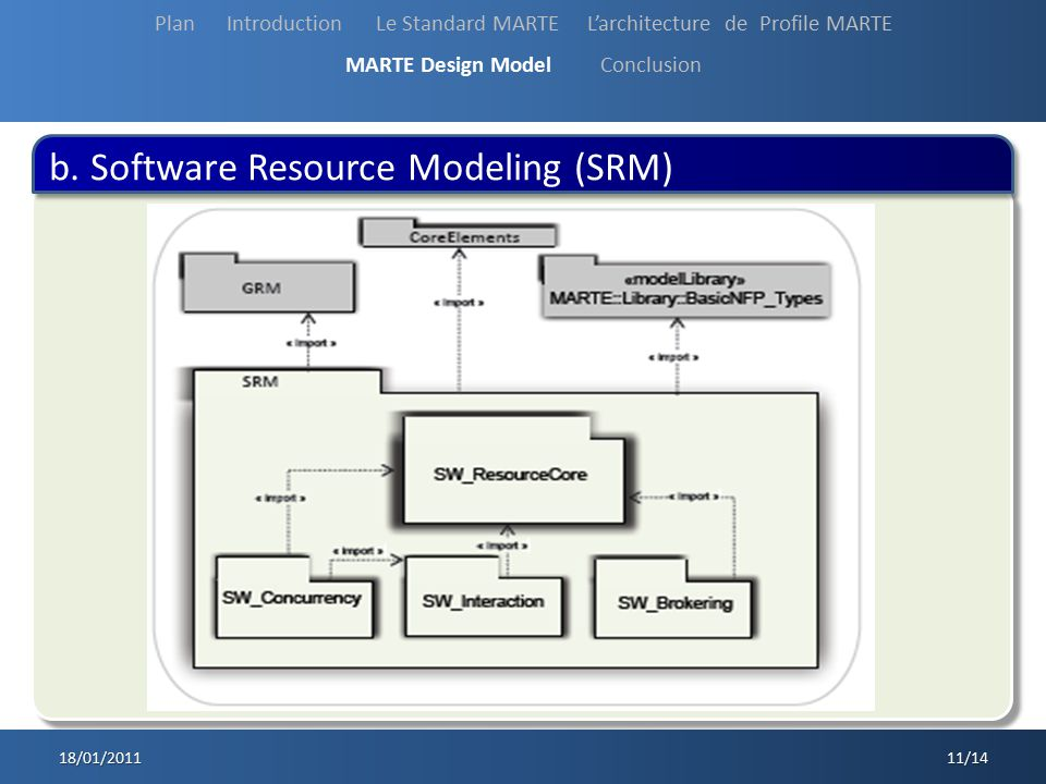 b. Software Resource Modeling (SRM)