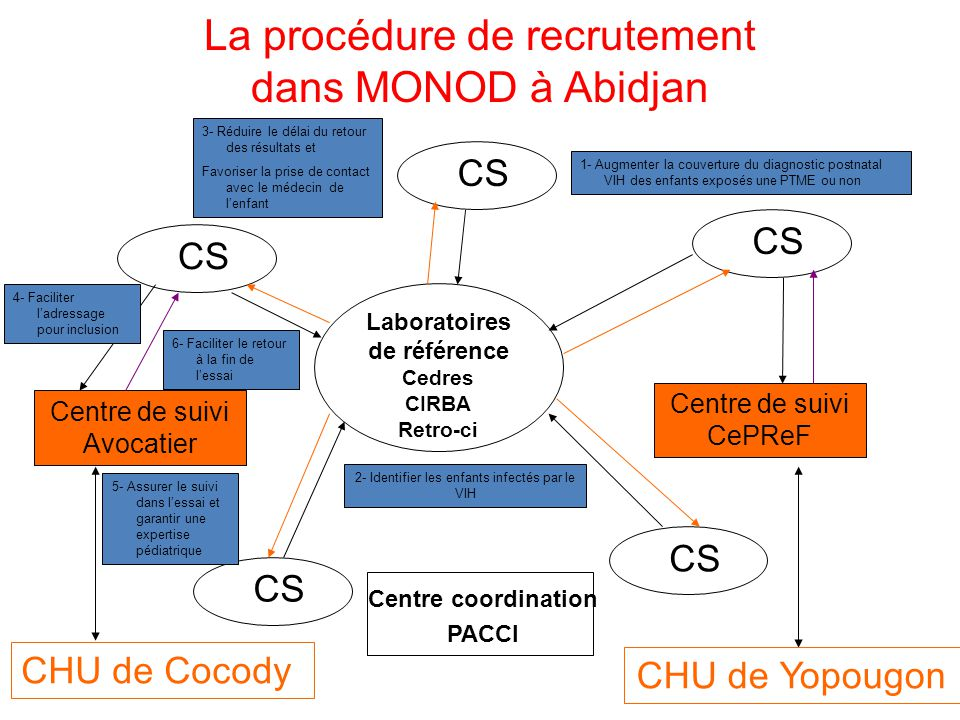 La procédure de recrutement dans MONOD à Abidjan
