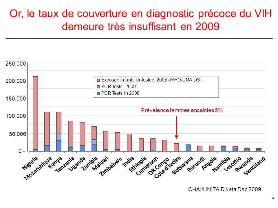 Or, le taux de couverture en diagnostic précoce du VIH demeure très insuffisant en 2009
