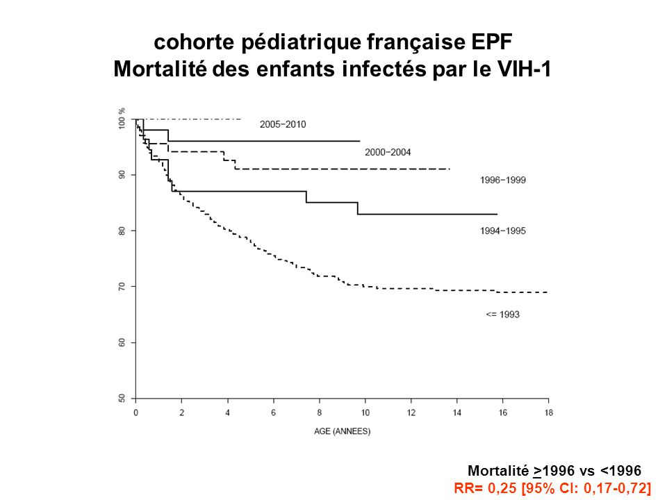 cohorte pédiatrique française EPF