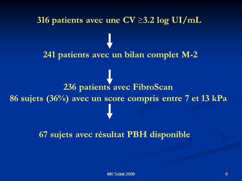 316 patients avec une CV ≥3.2 log UI/mL