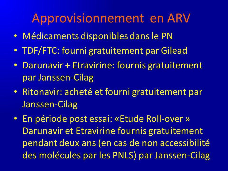 Approvisionnement en ARV