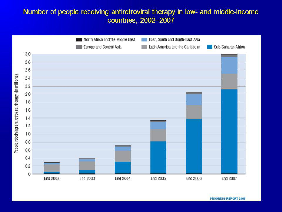 Number of people receiving antiretroviral therapy in low- and middle-income countries, 2002–2007