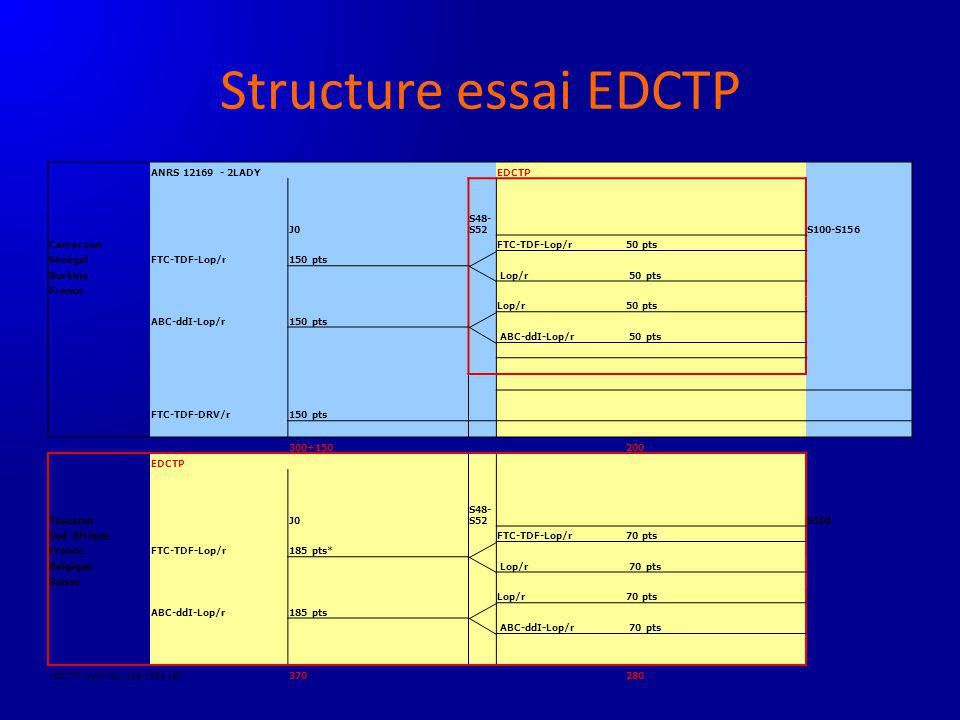 Structure essai EDCTP ANRS 12169 - 2LADY EDCTP J0 S48-S52 S100-S156