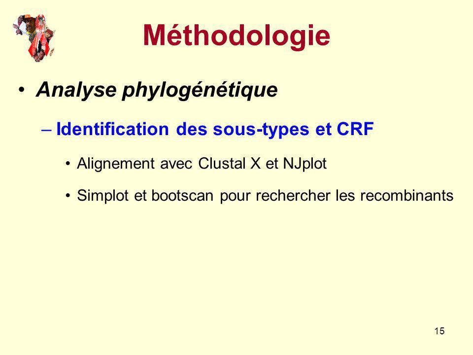 Méthodologie Analyse phylogénétique