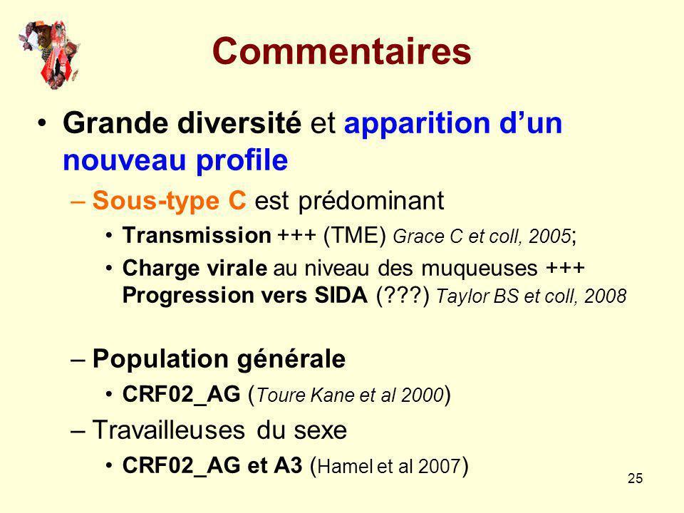 Commentaires Grande diversité et apparition d'un nouveau profile