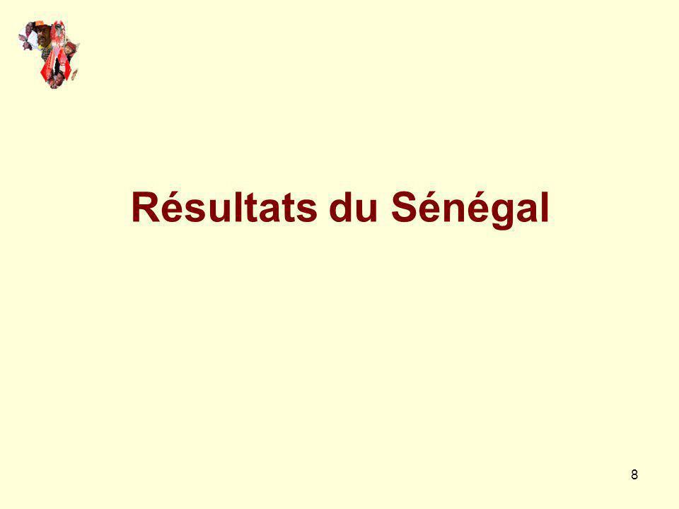 Résultats du Sénégal