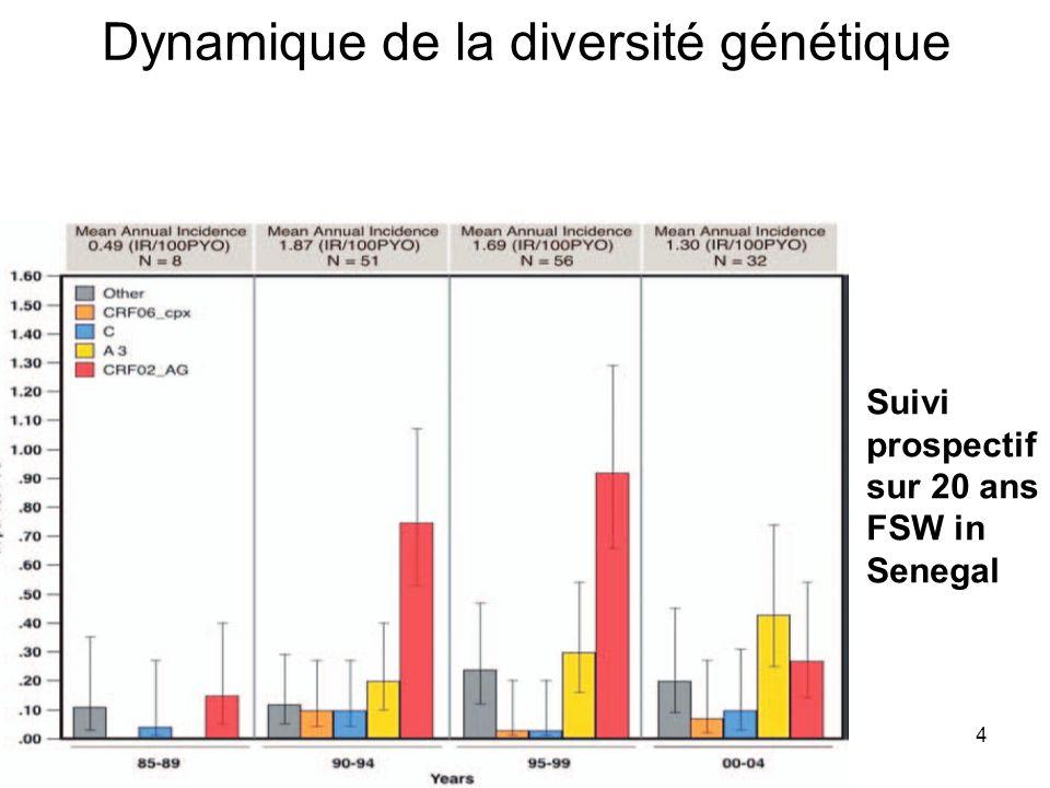 Suivi prospectif sur 20 ans FSW in Senegal