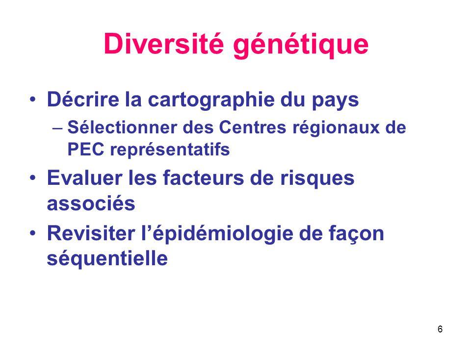 Diversité génétique Décrire la cartographie du pays