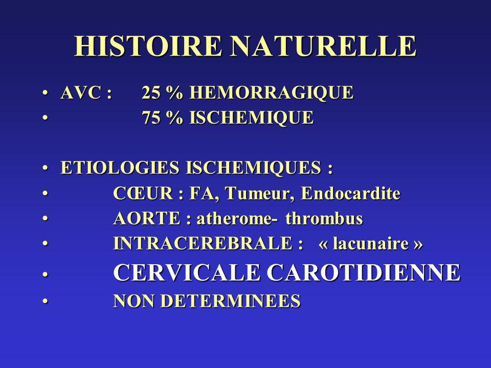 HISTOIRE NATURELLE AVC : 25 % HEMORRAGIQUE 75 % ISCHEMIQUE