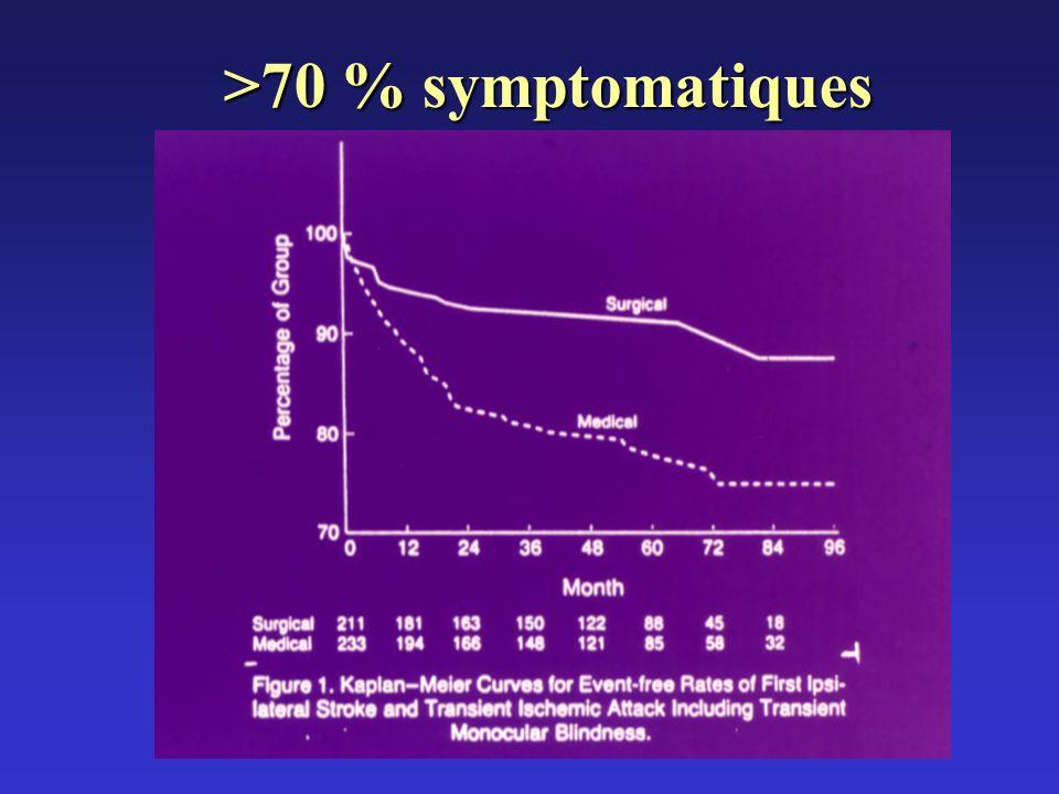 >70 % symptomatiques