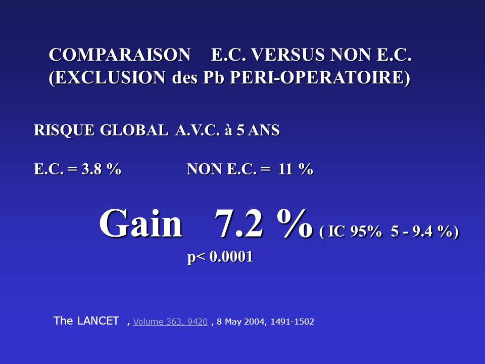 COMPARAISON E.C. VERSUS NON E.C. (EXCLUSION des Pb PERI-OPERATOIRE)
