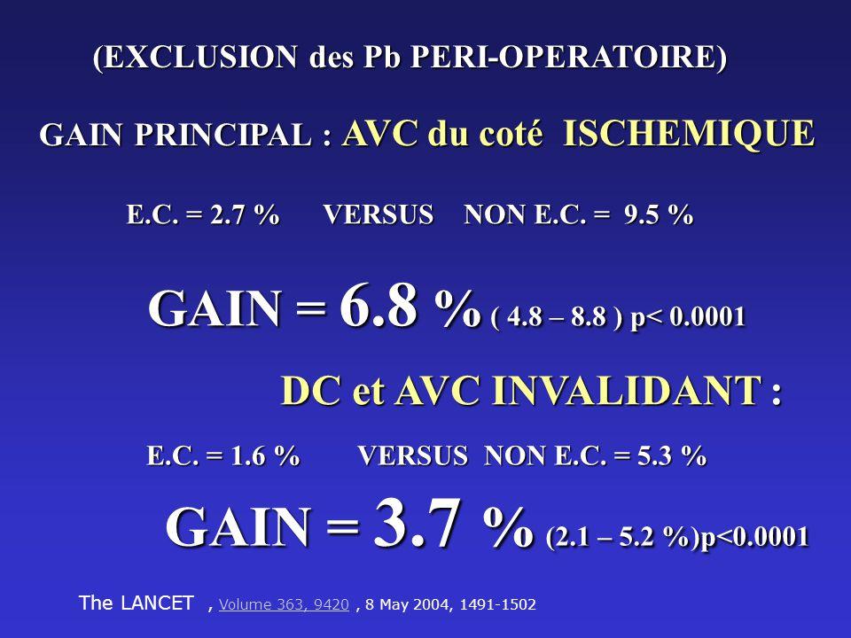 GAIN = 3.7 % (2.1 – 5.2 %)p<0.0001 DC et AVC INVALIDANT :