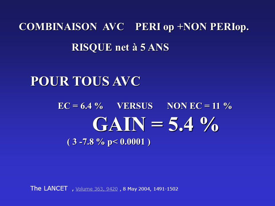 GAIN = 5.4 % ( 3 -7.8 % p< 0.0001 ) POUR TOUS AVC
