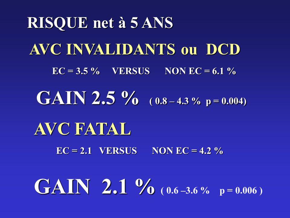 RISQUE net à 5 ANS AVC INVALIDANTS ou DCD. EC = 3.5 % VERSUS NON EC = 6.1 % GAIN 2.5 % ( 0.8 – 4.3 % p = 0.004)