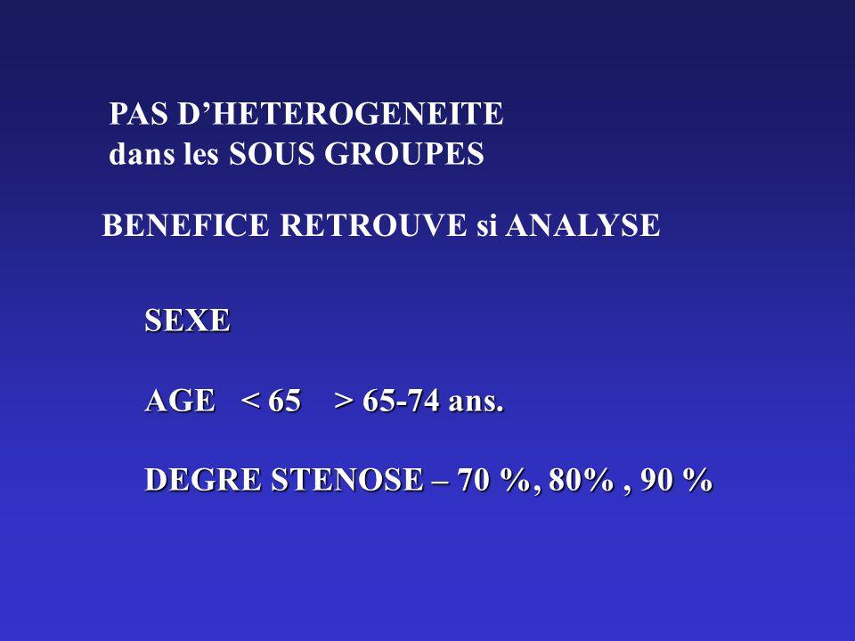 PAS D'HETEROGENEITE dans les SOUS GROUPES. BENEFICE RETROUVE si ANALYSE. SEXE. AGE < 65 > 65-74 ans.