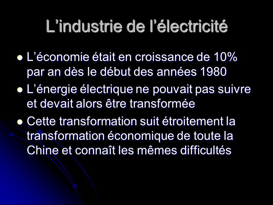 L'industrie de l'électricité