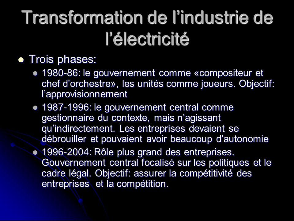 Transformation de l'industrie de l'électricité