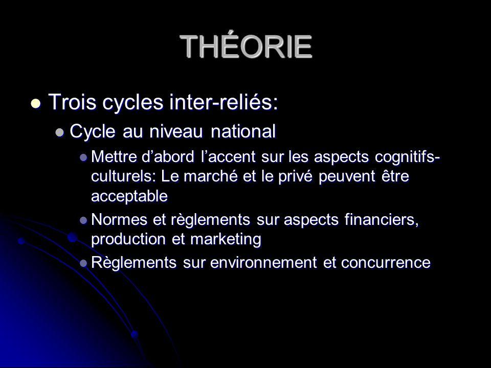 THÉORIE Trois cycles inter-reliés: Cycle au niveau national