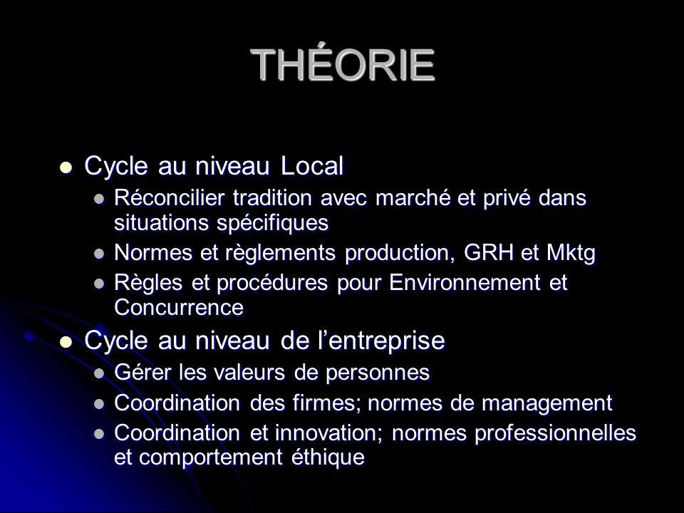 THÉORIE Cycle au niveau Local Cycle au niveau de l'entreprise