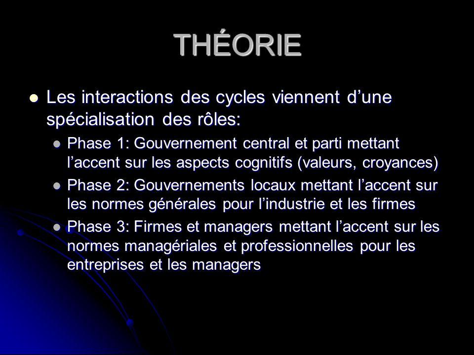 THÉORIE Les interactions des cycles viennent d'une spécialisation des rôles: