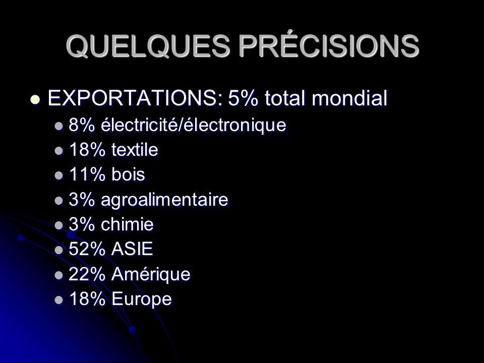 QUELQUES PRÉCISIONS EXPORTATIONS: 5% total mondial
