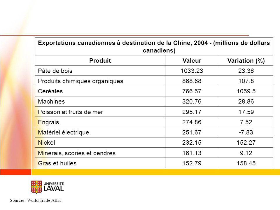 Produits chimiques organiques 868.68 107.8 Céréales 766.57 1059.5
