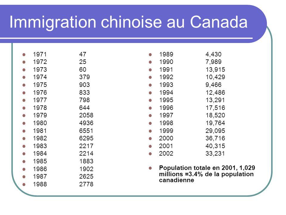 Immigration chinoise au Canada