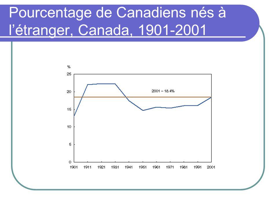 Pourcentage de Canadiens nés à l'étranger, Canada, 1901-2001