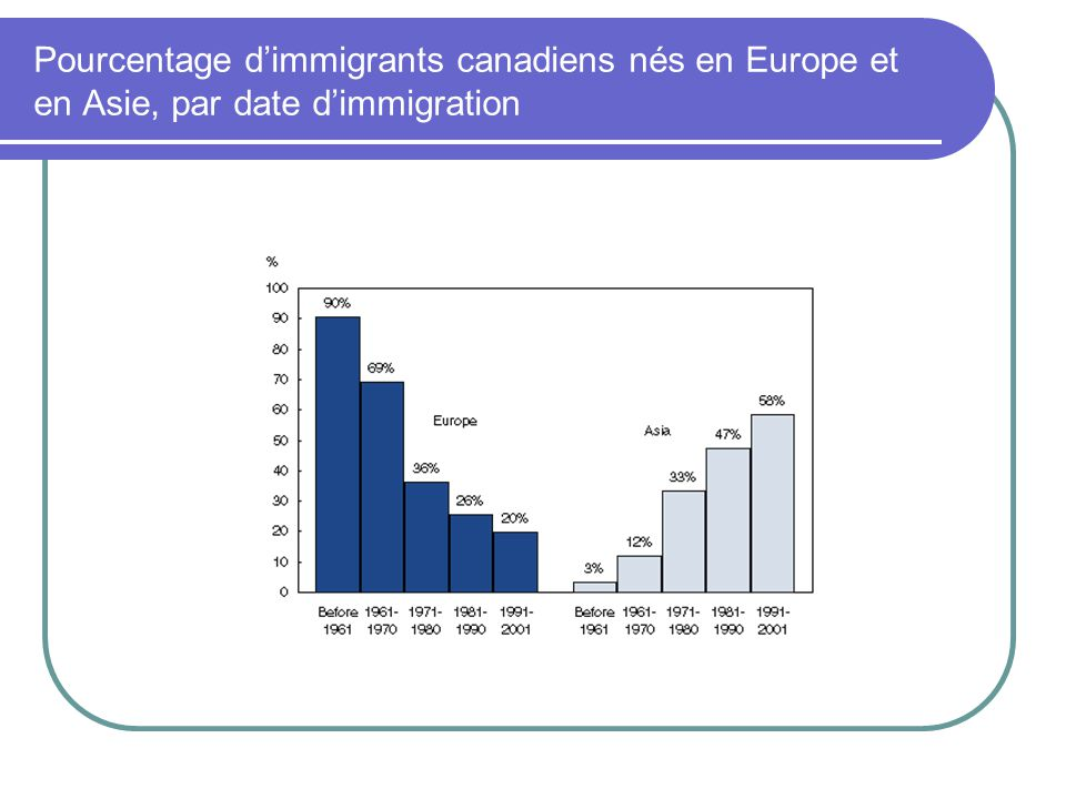 Pourcentage d'immigrants canadiens nés en Europe et en Asie, par date d'immigration