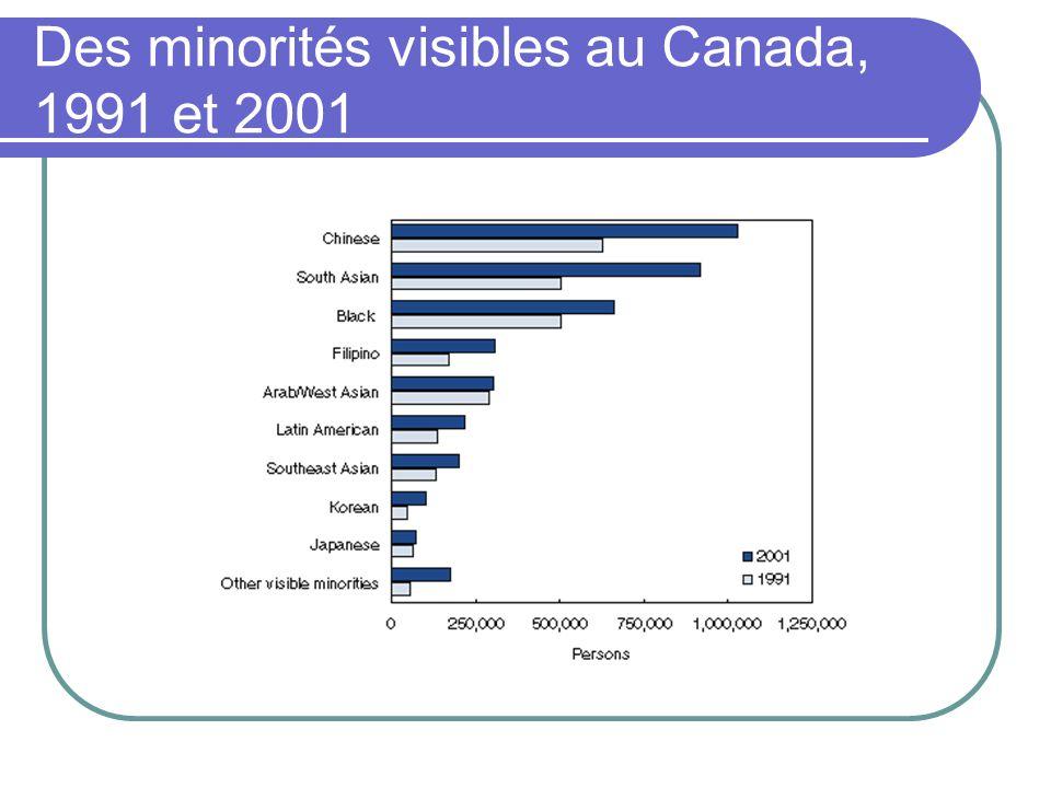 Des minorités visibles au Canada, 1991 et 2001