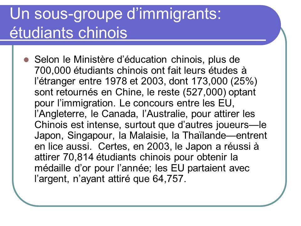 Un sous-groupe d'immigrants: étudiants chinois