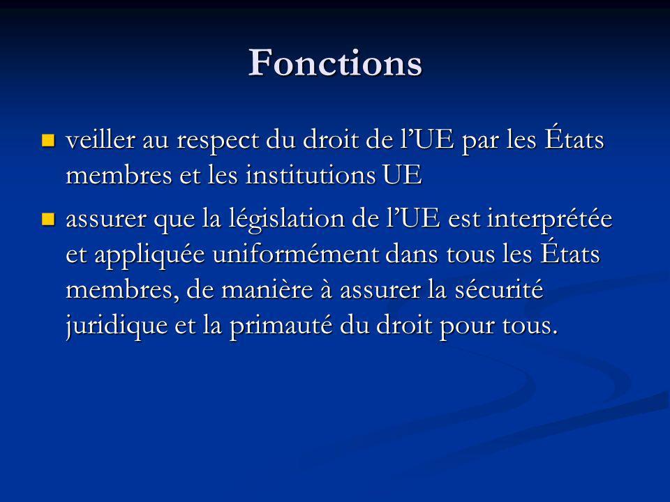 Fonctions veiller au respect du droit de l'UE par les États membres et les institutions UE.