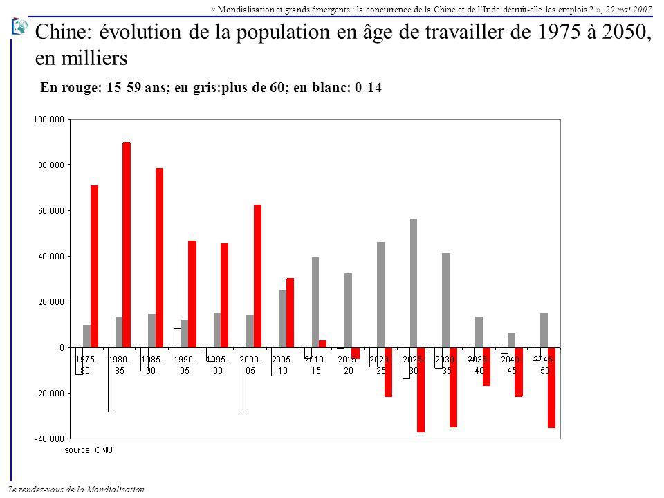 Chine: évolution de la population en âge de travailler de 1975 à 2050,
