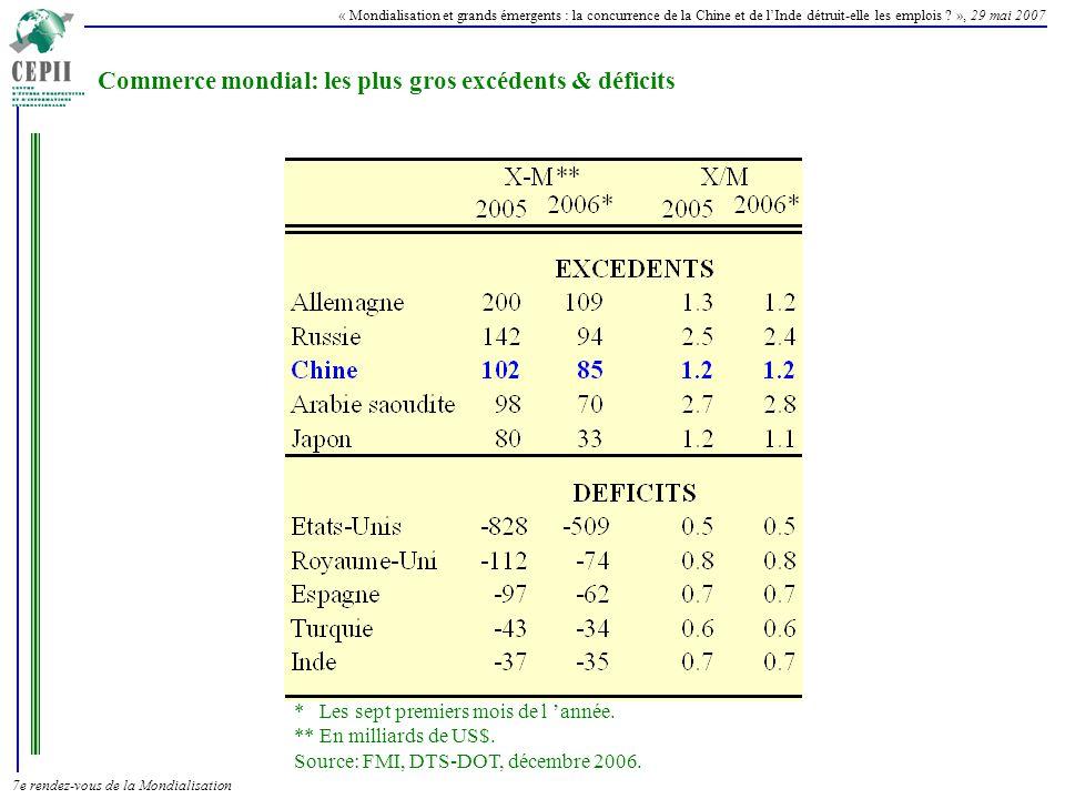 Commerce mondial: les plus gros excédents & déficits