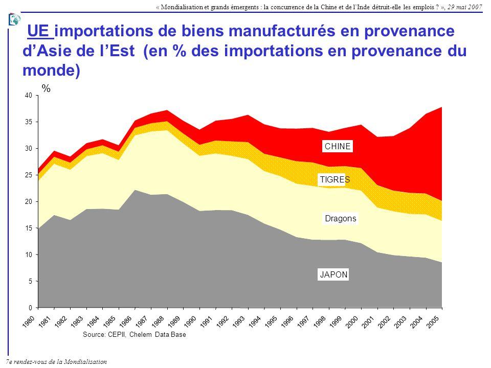 UE importations de biens manufacturés en provenance d'Asie de l'Est (en % des importations en provenance du monde)