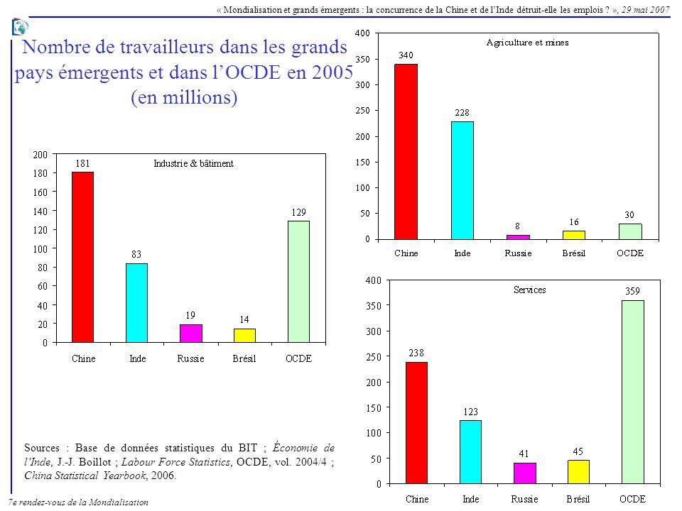 Nombre de travailleurs dans les grands pays émergents et dans l'OCDE en 2005 (en millions)