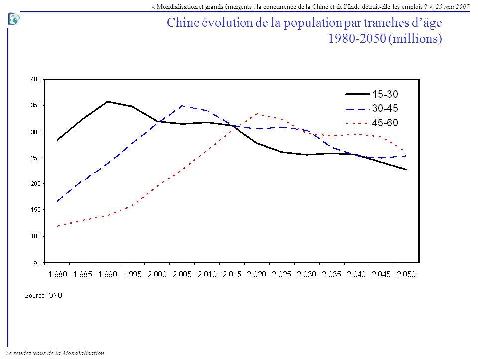 Chine évolution de la population par tranches d'âge 1980-2050 (millions)