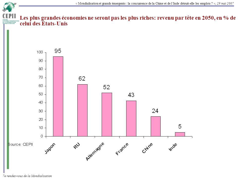 Les plus grandes économies ne seront pas les plus riches: revenu par tête en 2050, en % de celui des Etats-Unis