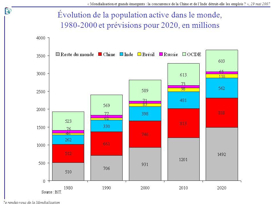 Évolution de la population active dans le monde, 1980-2000 et prévisions pour 2020, en millions