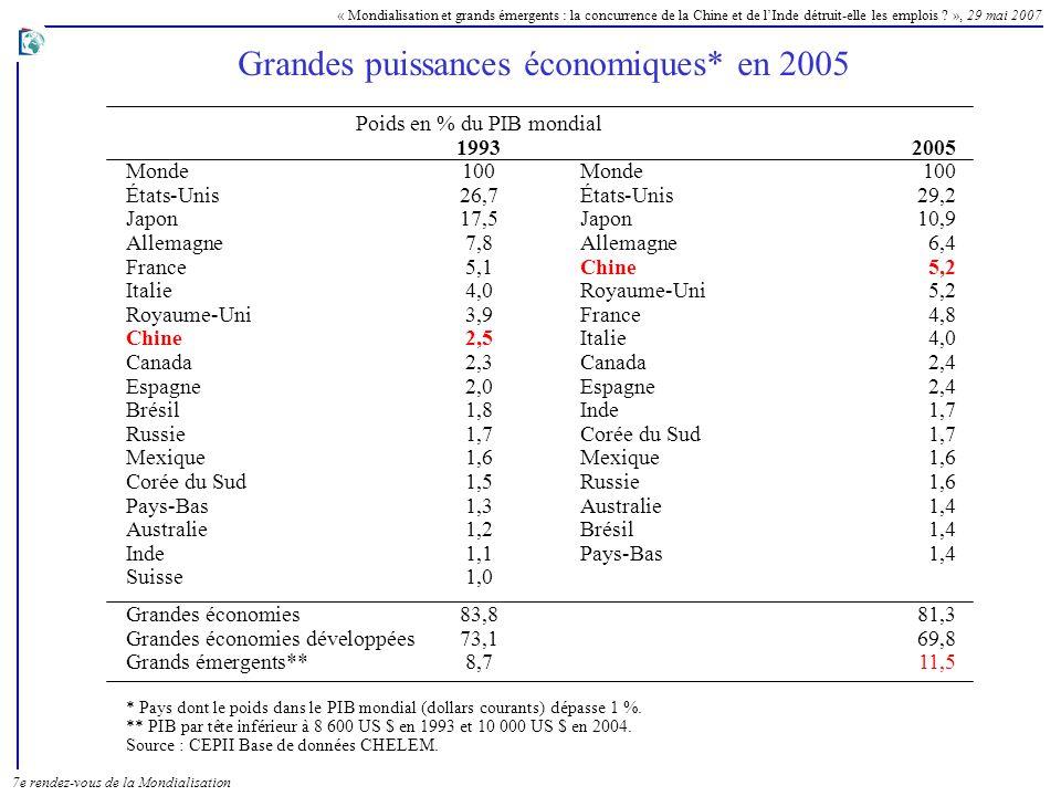 Grandes puissances économiques* en 2005