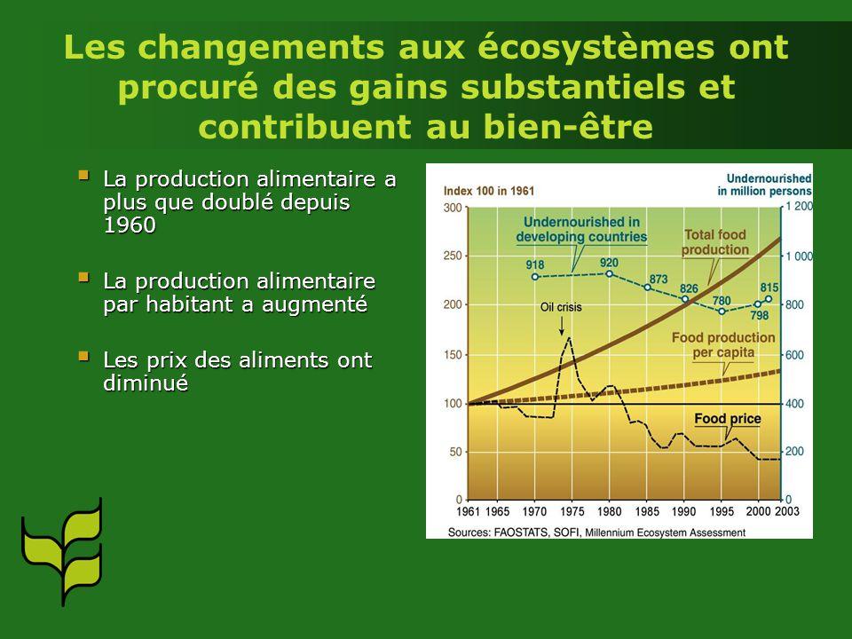 Les changements aux écosystèmes ont procuré des gains substantiels et contribuent au bien-être