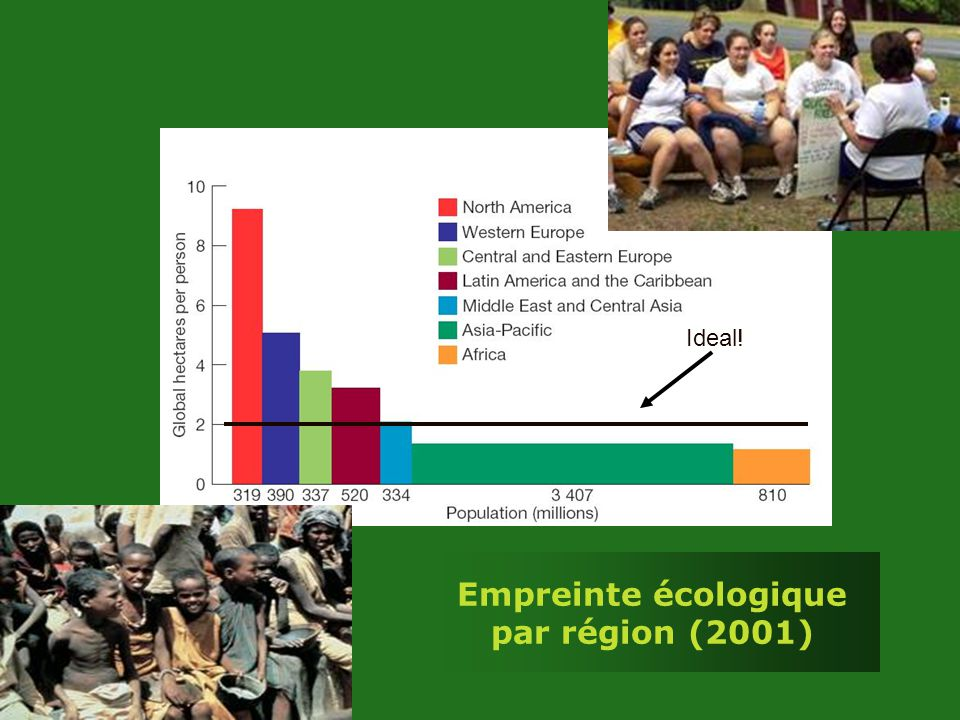 Empreinte écologique par région (2001)